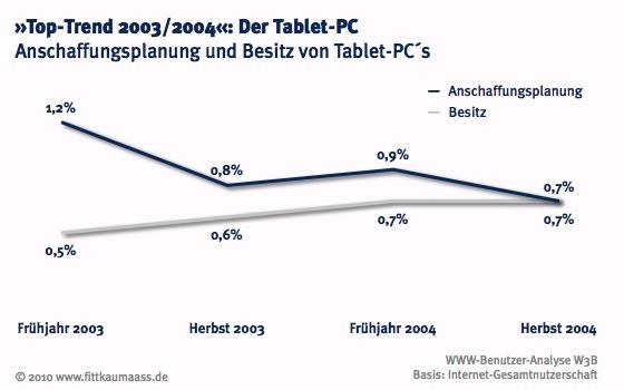 Anschaffungsplanung und Besitz des Tablet-PC's 2003/2004
