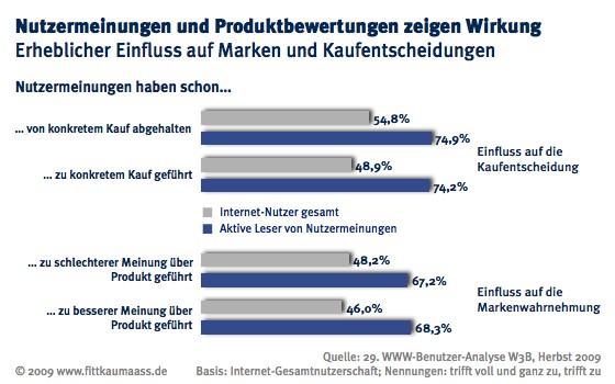W3B29 Einfluss von Nutzermeinungen auf Kaufverhalten und Markenwahrnehmung