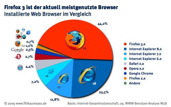 W3B29 Firefox3 meistgenutzer Browser