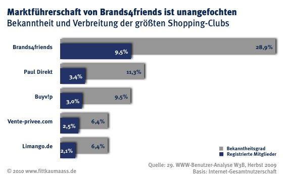 Bekanntheit und Mitgliederanteile von Shopping Clubs im Internet