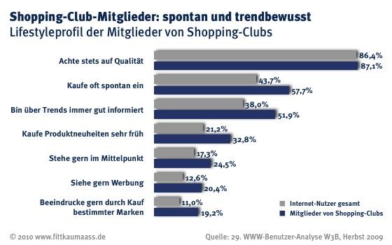 Einstellung und Verhalten von Shopping Club Mitgliedern