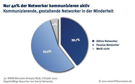 Kommunizierende und gestaltende Nutzer sind in der Minderheit