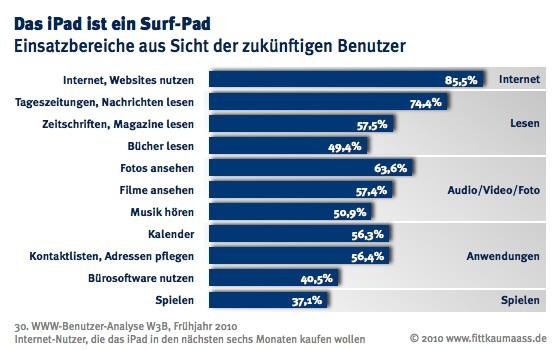 Mehrheit sieht iPad als Zugangsgerät für Internet-Angebote