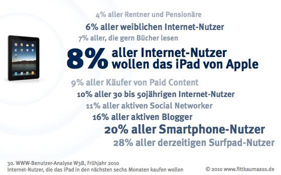 20% aller Smartphone-Besitzer wollen ein iPad