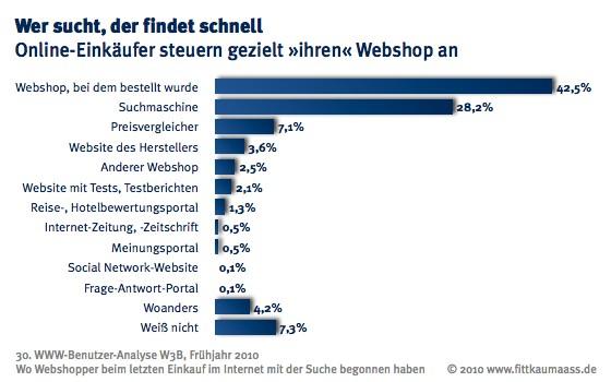 Webshopper steuern überwiegend direkt den Webshop an