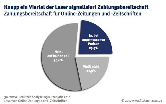 Zahlungsbereitschaft für Paid Content von Online-Zeitungen und -Zeitschriften
