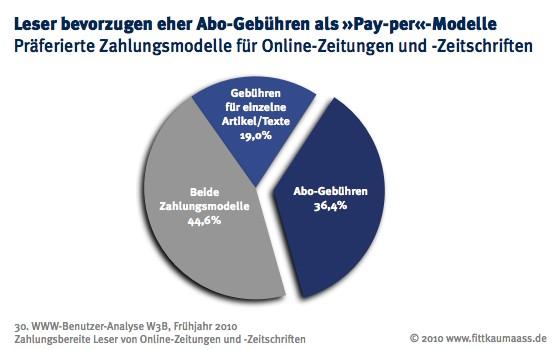 Zahlungsmodelle für Paid Content von Online-Zeitungen und -Zeitschriften