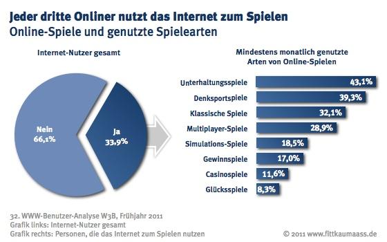 Beliebte Online Spiele