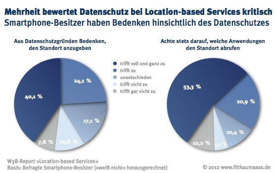 Die Bedenken über Datenschutz über die GPS Standortbestimmung sind groß