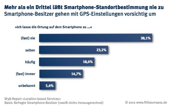 Smartphone-Besitzer lassen die GPS Standortbestimmung nur selten oder gar nicht zu