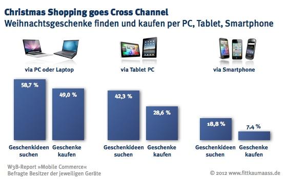 Im Vergleich zu Smartphone-Nutzern sind Tablet-Besitzer besonders am Weihnchtsgeschenkesuchen bzw. -kaufen interessiert