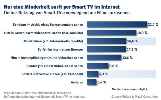 Online-Nutzung von Smart TVs: vorwiegend um Filme anzusehen.