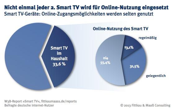 Smart TV-Geräte: Online-Zugangsmöglichkeiten werden selten genutzt.