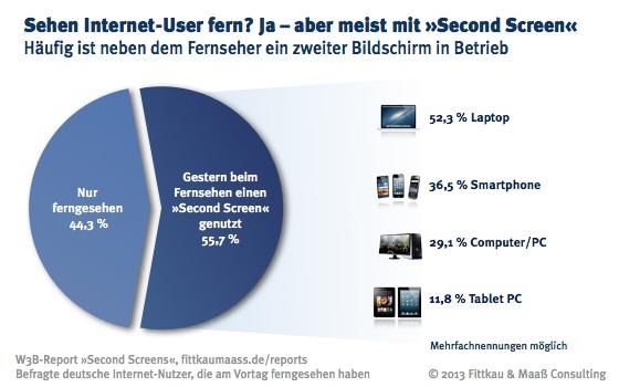 Mehrheit der Internet-User nutzt beim Fernsehen einen Second Screen.