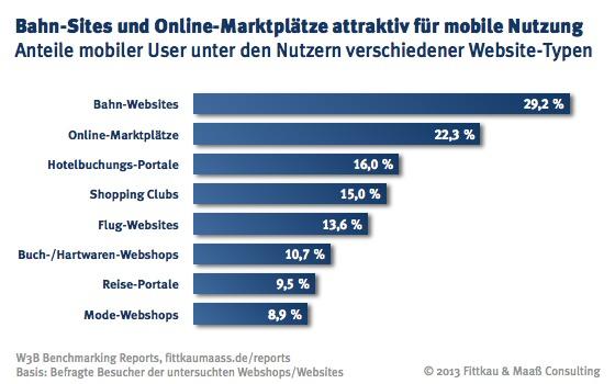 Bahn-Sites und Online-Marktplätze attraktiv für mobile Nutzung.