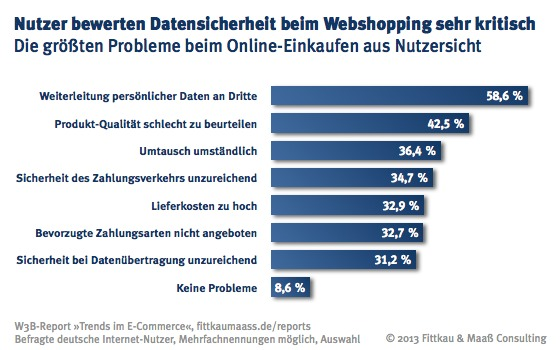 Nutzerbewerten Datensicherheit beim Webshopping sehr kritisch