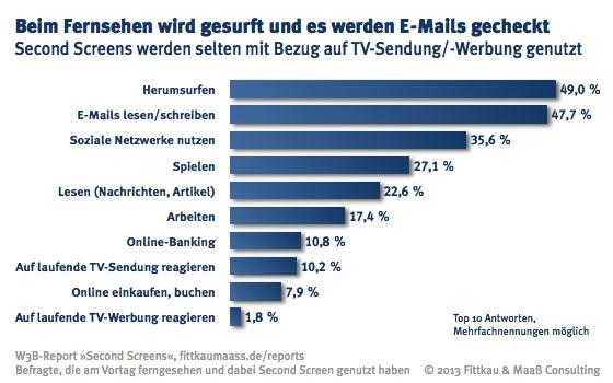 Parallel zum Fernsehen wird oft gesurft und die E-Mails gecheckt