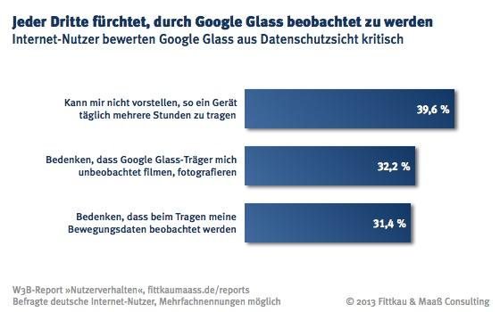 Datenschutzbedenken gegenüber Google Glass.