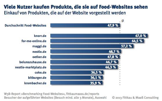 W3B-Benchmarking: Verkaufsfördernde Wirkung von Lebensmittel-Websites