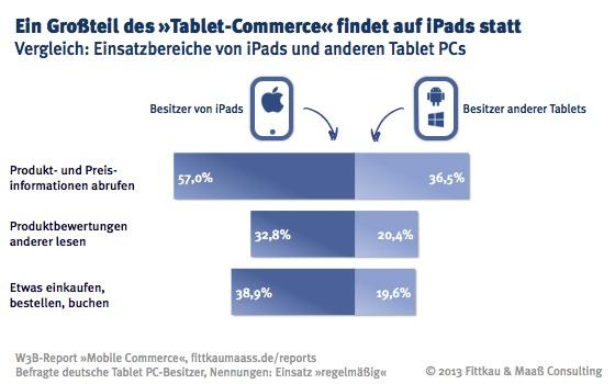 Großteil des E-Commerce via Tablet PC findet mit iPad statt