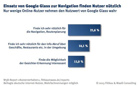 Interessante Funktionen von Google Glass