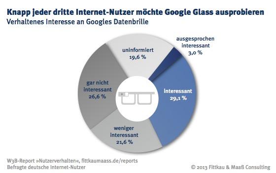 Verhaltenes Interesse an Googles Datenbrille