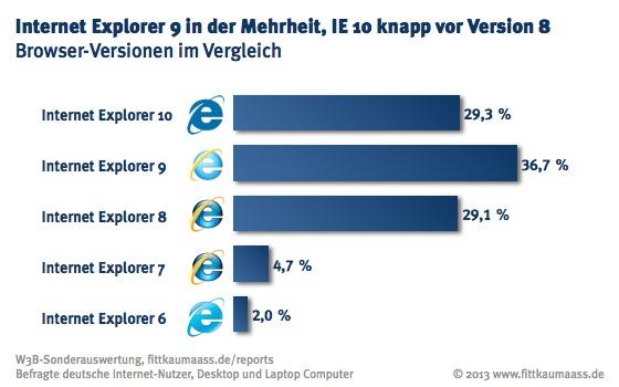 Internet Explorer 9 in der Mehrheit, IE 10 nur knapp vor Version 8