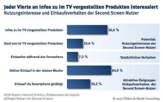 Jeden vierten Second Screen-Nutzer interessieren im TV vorgestellte Produkte