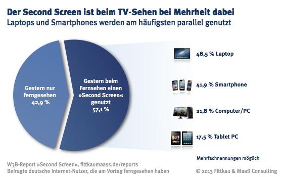 57 % nutzen beim fernsehen einen Second Screen - Laptop und Smartphone am häufigsten