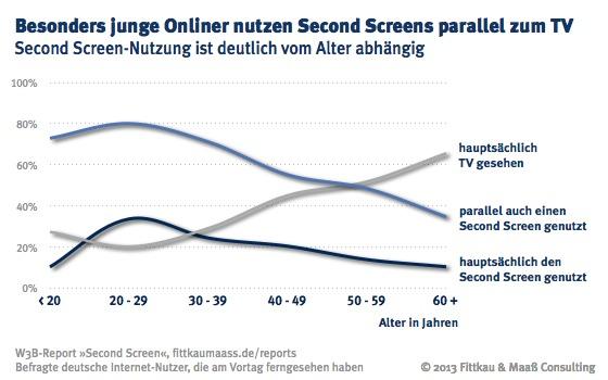 Ein Second Screen wird gern von jungen Internet-Nutzern im Alter bis zu 30 Jahren genutzt