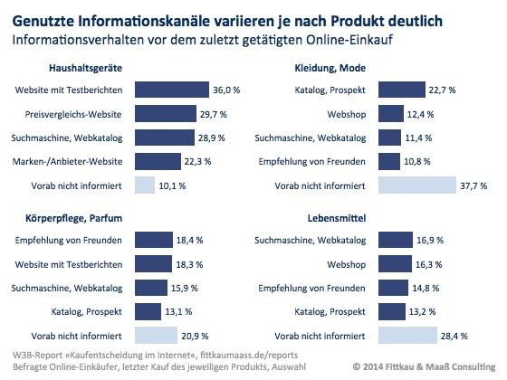 Informationsverhalten bei der Kaufentscheidung - Quellen variieren nach Produkt