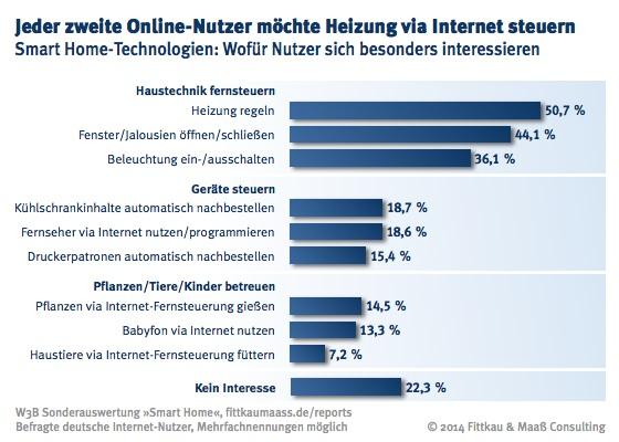 Smart Home - jeder zweite Internet-Nutzer möchte die Heizung via Internet steuern