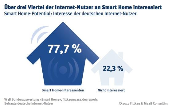 Smart Home hat Potential: Mehr als drei Viertel der Internet-Nutzer interessieren sich für mögliche Anwendungen