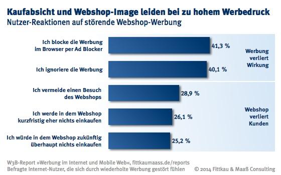 Störende Werbung hat negative Auswirkungen für Webshops