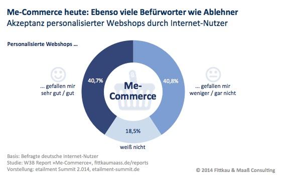 Me Commerce Akzeptanz und Ablehnung personalisierter Webshops hält sich die Waage