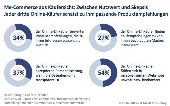 Me-Commerce aus Käufersicht: Personalisierter Webshop zwischen Nutzwert und Skepsis