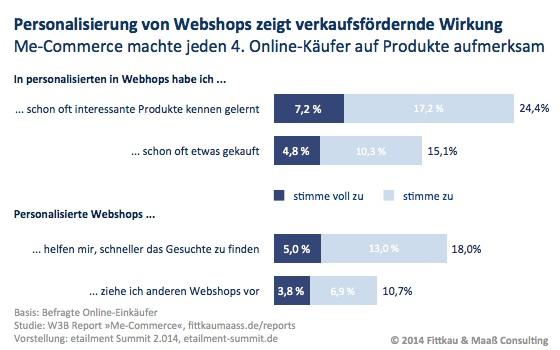 Personalisierung von Webshops zeigt verkaufsfördernde Wirkung