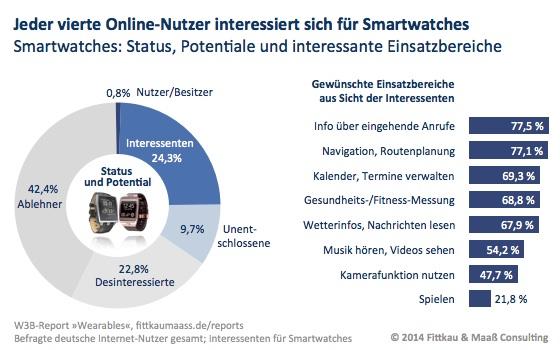 Eine Smartwatch nutzt bereits weniger als einer von hundert Internet-Nutzern (0,8 Prozent)