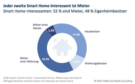 Smart Home-Interessenten: 52 % sind Mieter, 48 % Eigenheimbesitzer