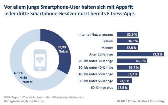 Jeder dritte Smartphone-Besitzer nutzt Fitness-Apps