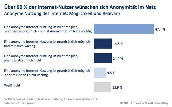 Anonymität im Internet von Mehrheit erwünscht