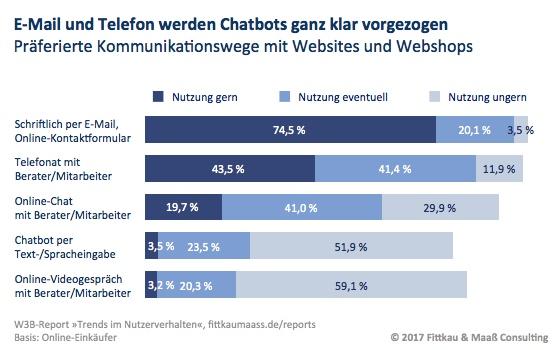 E-Mail oder Telefon werden Chatbots vorgezogen