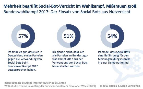 Mehrheit begrüßt Social-Bot-Verzicht im Wahlkampf, Mißtrauen groß