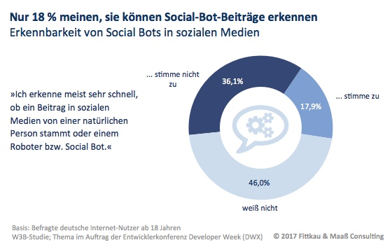 Nur 18 Prozent der Internet-Nutzer meinen, dass sie Social-Bot-Beiträge erkennen können
