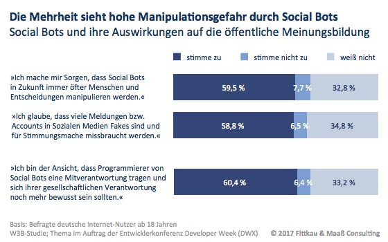 Mehrheit sieht Manipulationsgefahr durch Social Bots