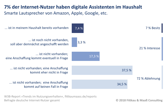Digitaler Assistent Besitz und Interesse