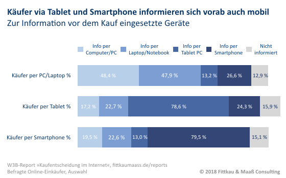 Mobile First Smartphone in der Kaufvorbereitung Cross Device