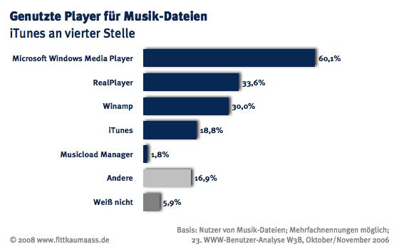 Genutzte Player für Musik-Dateien