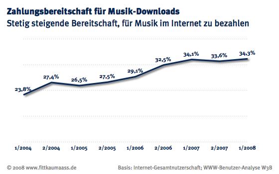 Zahlungsbereitschaft für Musik-Downloads