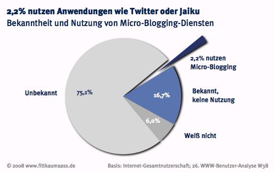 w3b26_micro-blogs_nutzung